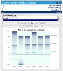 Opera Widgets : Generic spreadsheet Charts