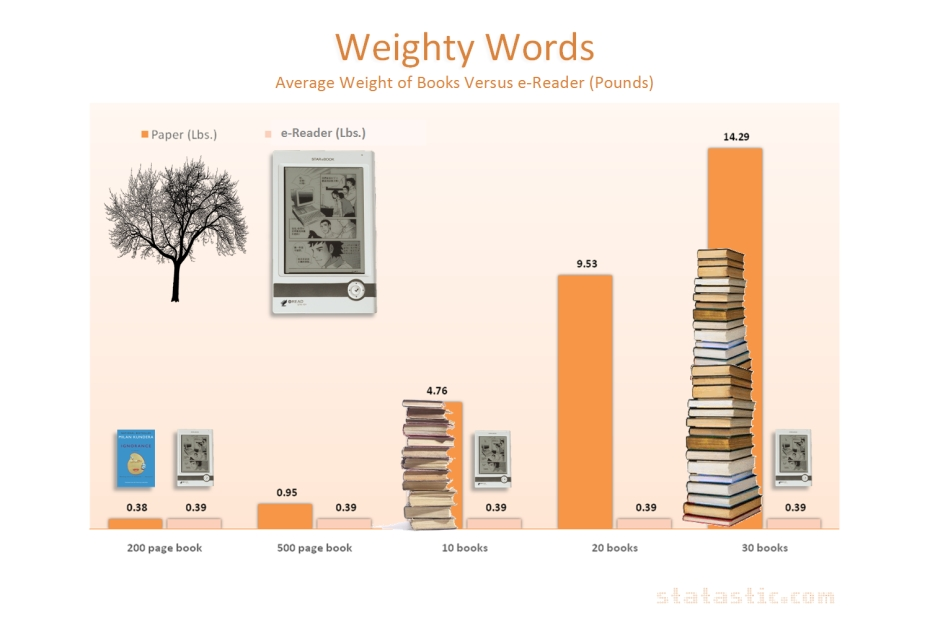 Weighty Words: e-Reader vs. Books