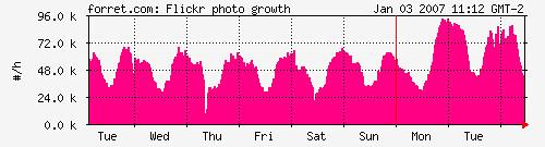 Flickr growth: photos/hour
