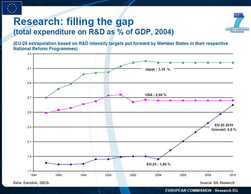 R&D - filling the gap