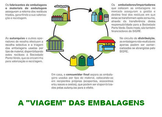 DIAGRAMA DO PERCURSO