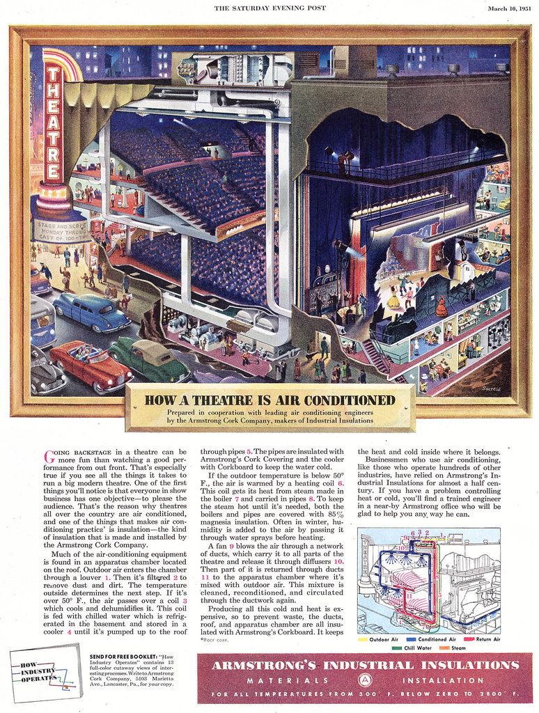 How a theatre is air conditionned (Frank Soltesz, Saturday Evening Post, March 1951)