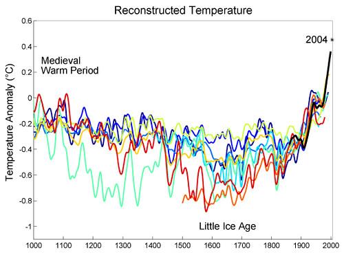 Temperatura dos ultimos 1000 anos