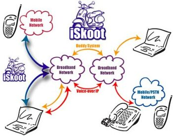 iskoot_network