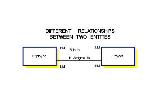 recursive relationship types vs