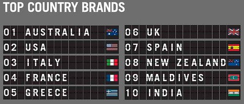 top country brands