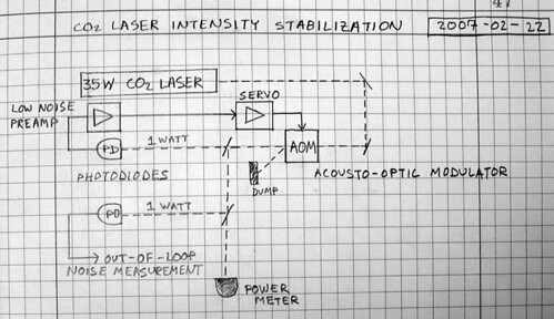intensity-stabilization-diagram