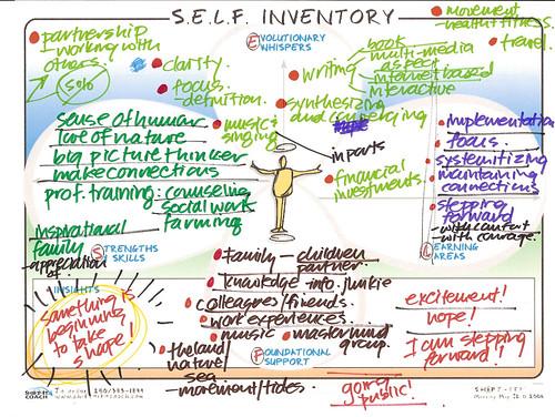 S.E.L.F. Inventory Map