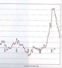 RE Graph 2001-2006