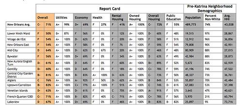 Report Card: January