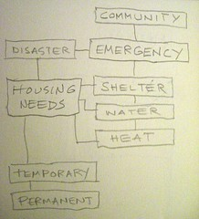 disaster_needs