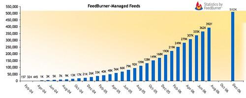 FeedBurner dépasse les 500 000 flux
