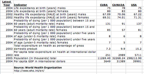 World Health Indicators comparing Cuba, Canada, and USA