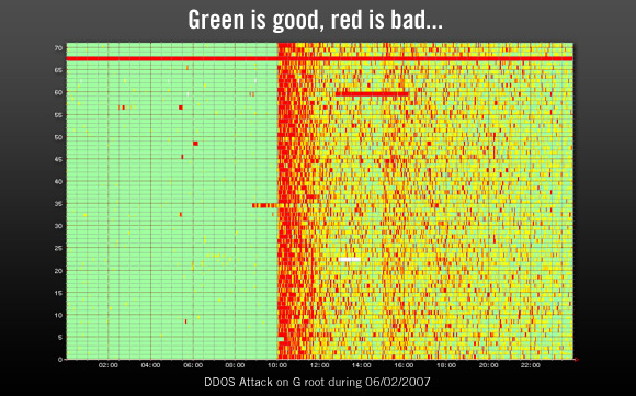 The effect of the DDoS attack on the U.S. Department of Defense G root nameserver.