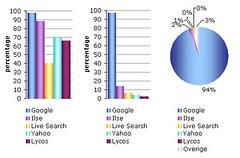 Marktaandelen zoekmachines Nederland februari 2007