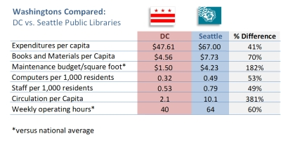 DCPL versus Seattle Library