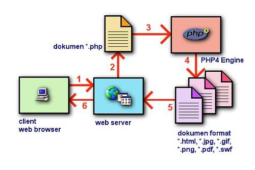 Diagram Pembacaan Webserver PHP