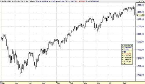 EuroStoxx50 index, sesión 27 de febrero de 2007