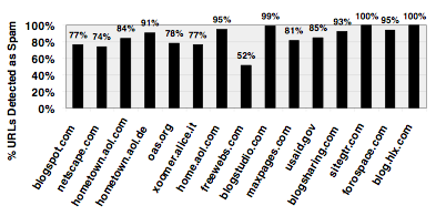 top doorway domains and their spam %