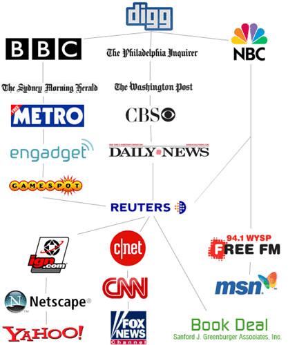 media trail