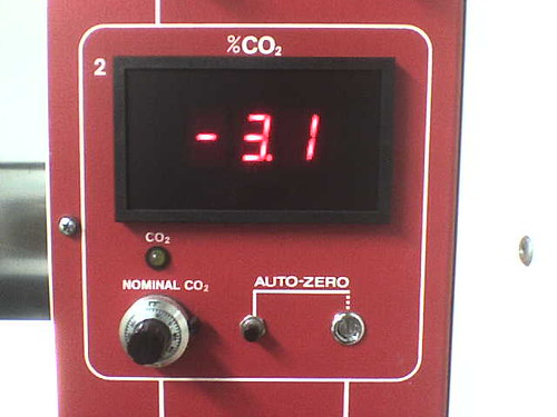 -3.1% of CO2