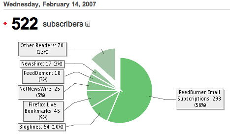 chrisg.com Blog Subscribers.png