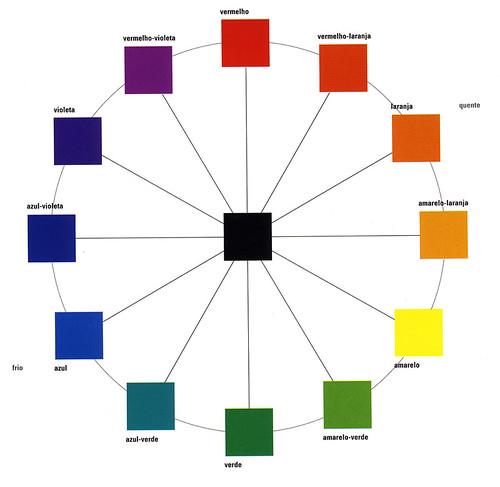 scans - Teoria da Cor: 1 - o círculo cromático