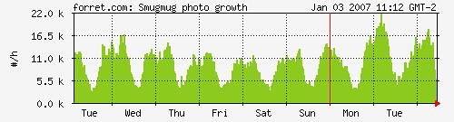 Smugmug growth: photos/hour