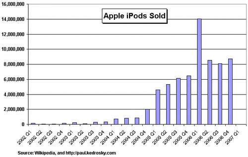 ipod sales