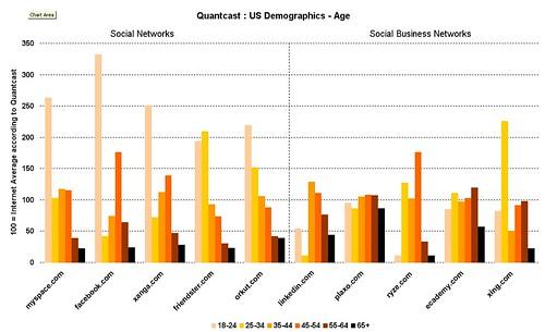 social networks quantcast age profile