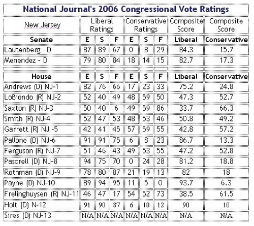 National Journal's 2006 Congressionla Vote Ratings