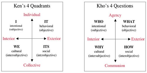 Comparison of Wilber's 4 Quadrants with Kho's 4 Questions