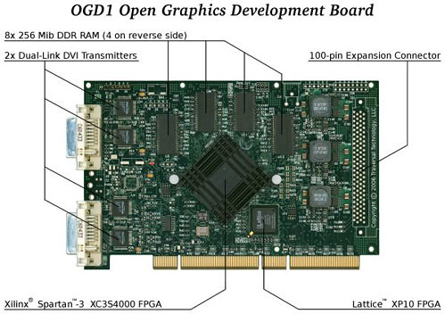 The OGD1 Board.