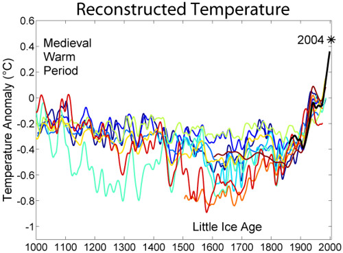 Theorized temperature trends