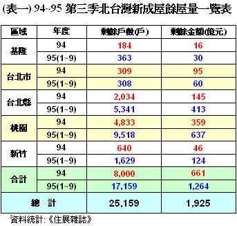 94 ~ 95 第三季北台灣新成屋餘屋量一覽表