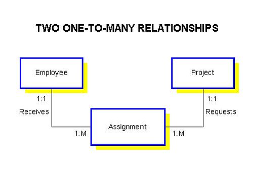 one to relationship example database diagram