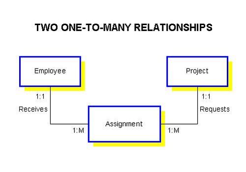 er diagram 1 to many relationship