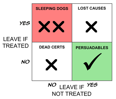A Boston Box showing the Fundamental Campaign Segmentation  for retention activity.  This groups customers into Persuadables, who stay  only if treated; Dead Certs, who stay whether  treated or not; Lost Causes, who leave regardless  of treatment; and Sleeping Dogs, who stay unless treated.