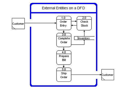 Components of data flow diagrams external entities on dfd ccuart Image collections