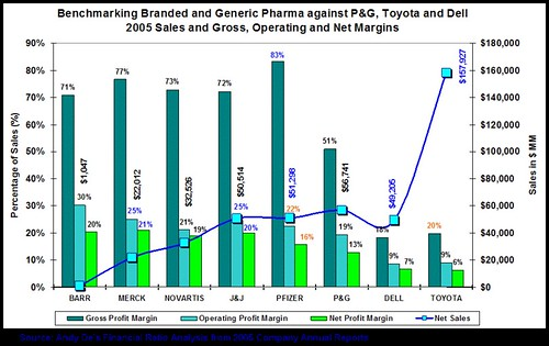 PharmaMargins2005
