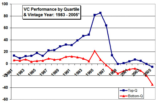 vc performance by quartile and fund vintage year