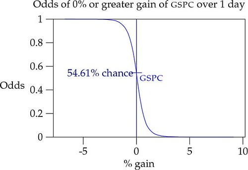 Odds of 0% or greater gain of S&P 500 in one day