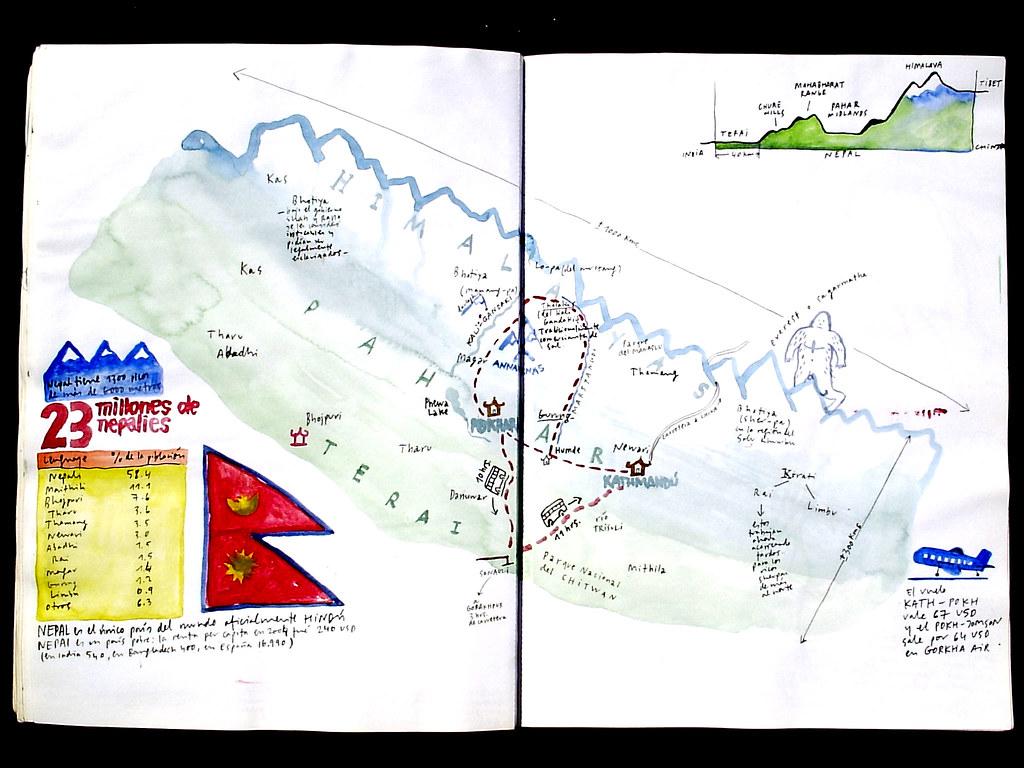 mapa que dibujé en Nepal
