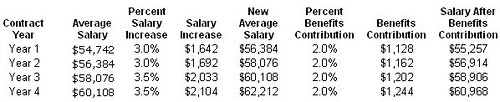 NJ Worker Salary