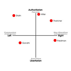 Political Compass with Historical figures (miss_rogue) Tags: politicalcompass questionnaire