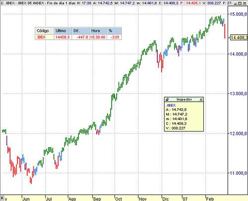 El Ibex35 se deja el 27 febrero 2007 447,8 puntos, un 3,01%
