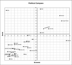 wmtc political compass