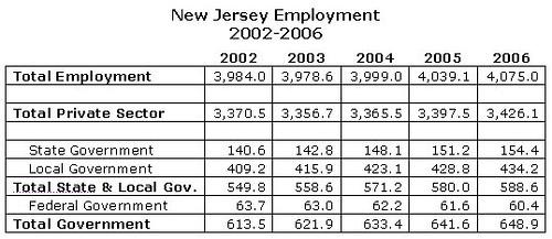 NJ Employment 2002-2006