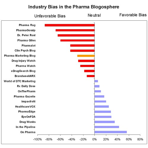 PharmaBlogosphere%2BBias