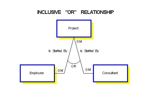exclusive or relationship in erd general questions discussions